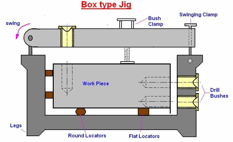 Box Type Jig