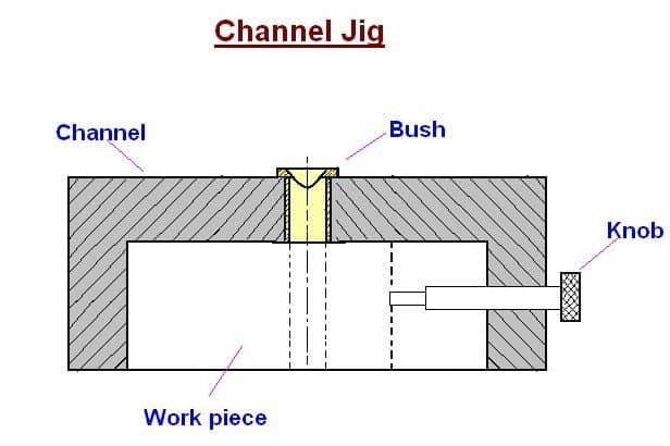Channel Jig