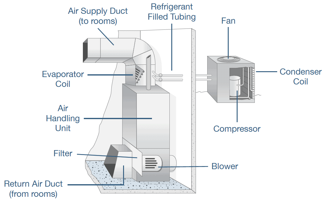 HVAC System Layout
