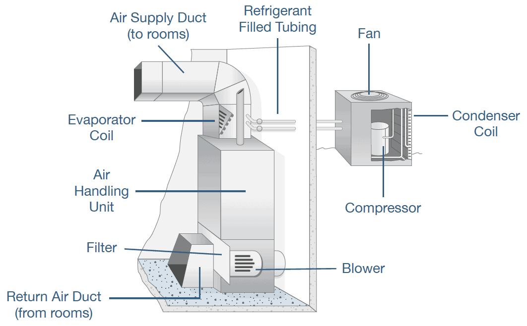 HVAC System Layout