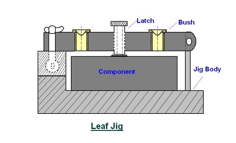 Leaf Jig
