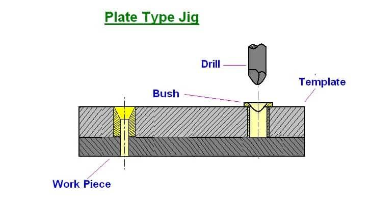 Plate Type Jig