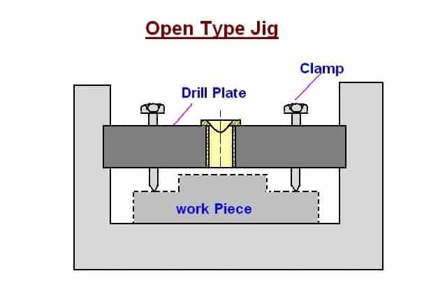 Open Type Jig